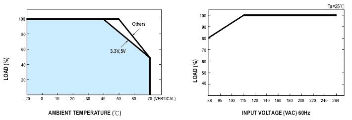 curva_de_reducao_de_carga_fonte_PD100