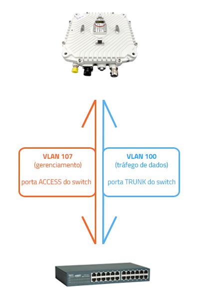 Diagrama de VLAN rádio SMART